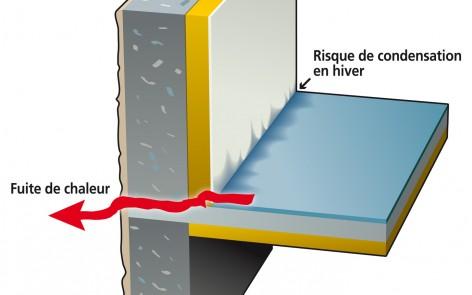 rupteur de pont thermique